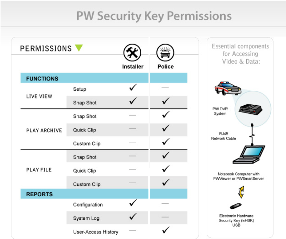 PW Security Key Chart